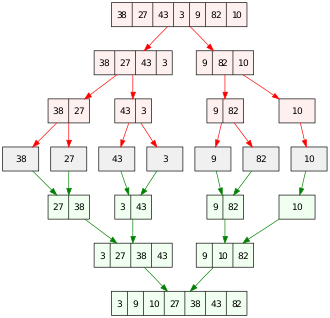 merge sort program in c