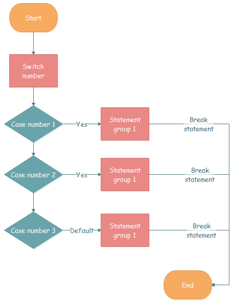 switch case flow chart
